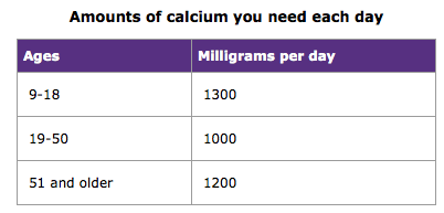 calcium requirements