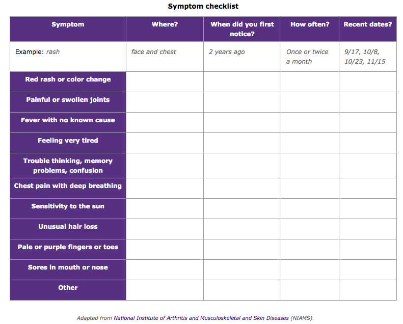 lupus symptom tracker