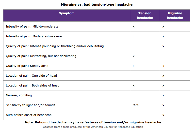 migrane vs. headache