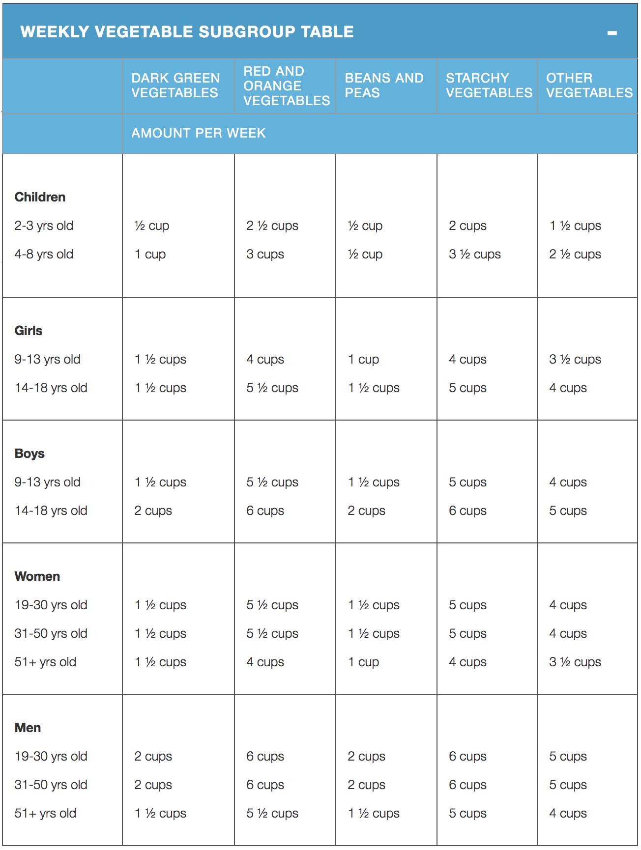USDA weekly veg chart